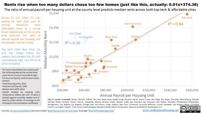 housing-correlation